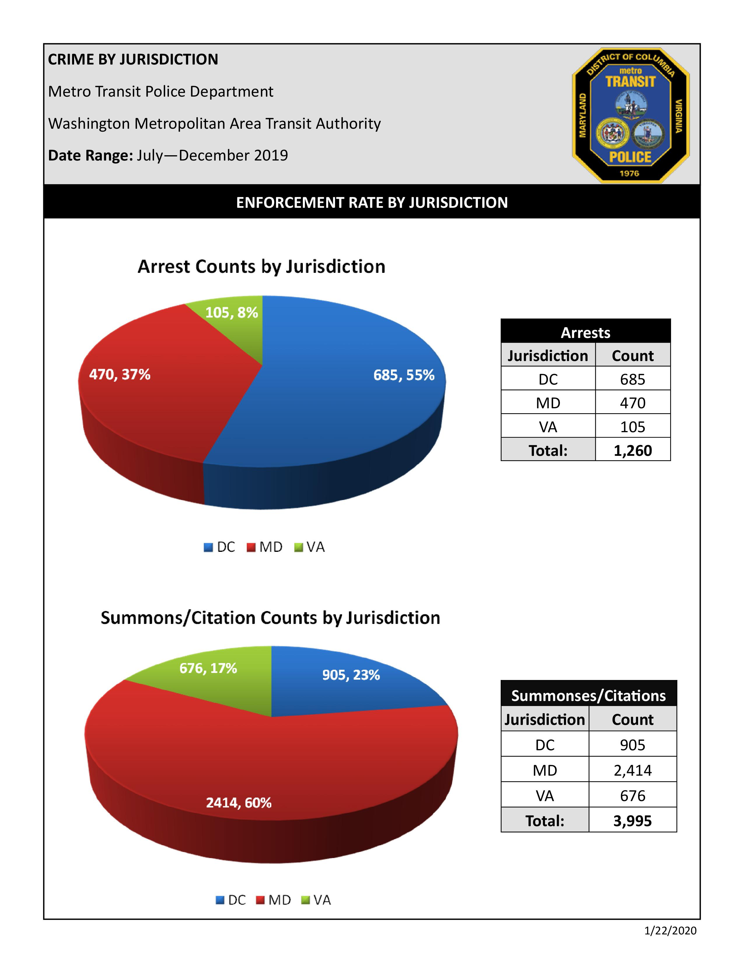 Crime-by-Jurisdiction-July-Dec-2019_1