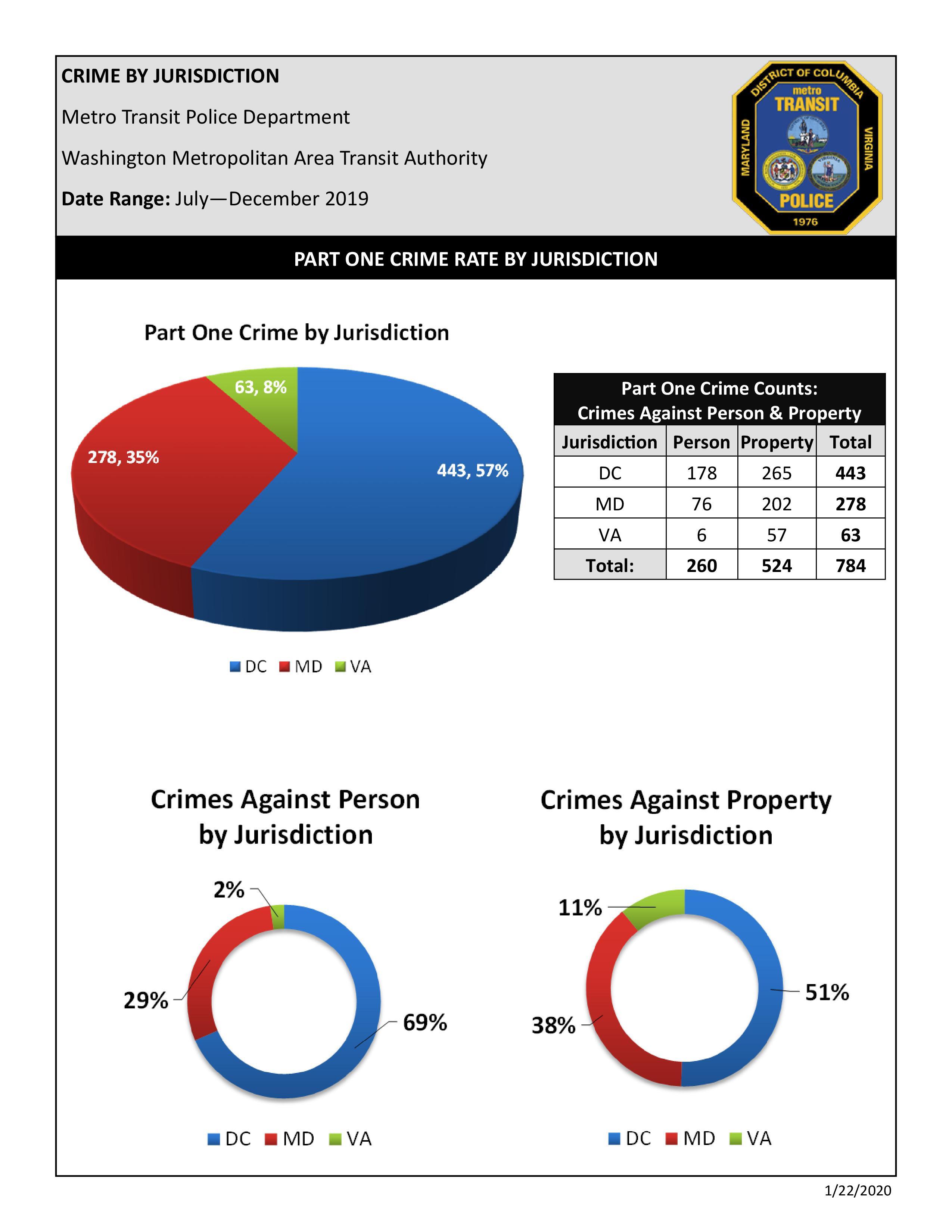 Crime-by-Jurisdiction-July-Dec-2019_2